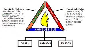 triangulo-del-fuego