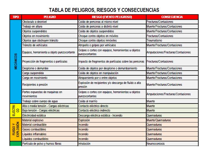 TABLA DE PELIGROS Y RIESGOS