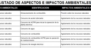 Listado de Aspectos e Impactos Ambientales