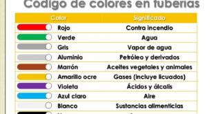 CÓDIGO DE COLORES PARA TUBERÍAS