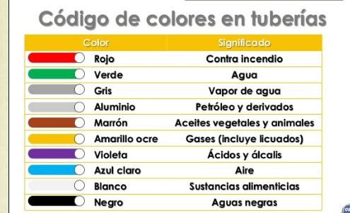 C digo de colores para tuber as matpel sitio web en - Liquidos para desatascar tuberias ...
