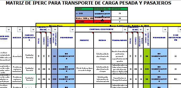 Matriz de IPERC para Transporte