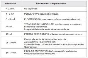 La electricidad, Efectos de la electricidad en el cuerpo humano, Riesgos de la electricidad, Manual de instalaciones eléctricos.