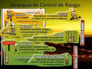 Jerarquía de Control de Riesgo.