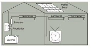 Sistema fotovoltaico, Manual sobre  energía renovable solar fotovoltaica, energía solar, instalaciones de energía solar